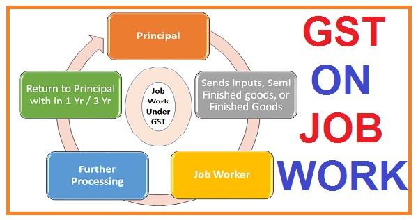 JOB WORK & ITC UNDER GST