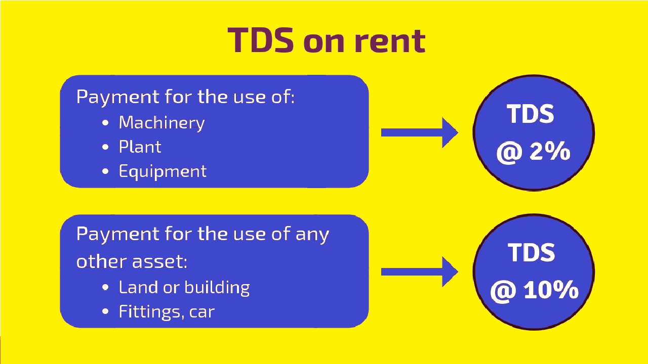 TDS on Rent Section 194I