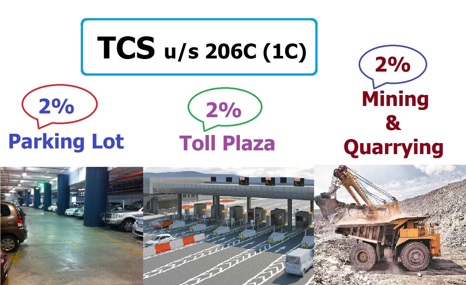 TCS in case of Parking lot, Toll plaza, Mining and quarrying