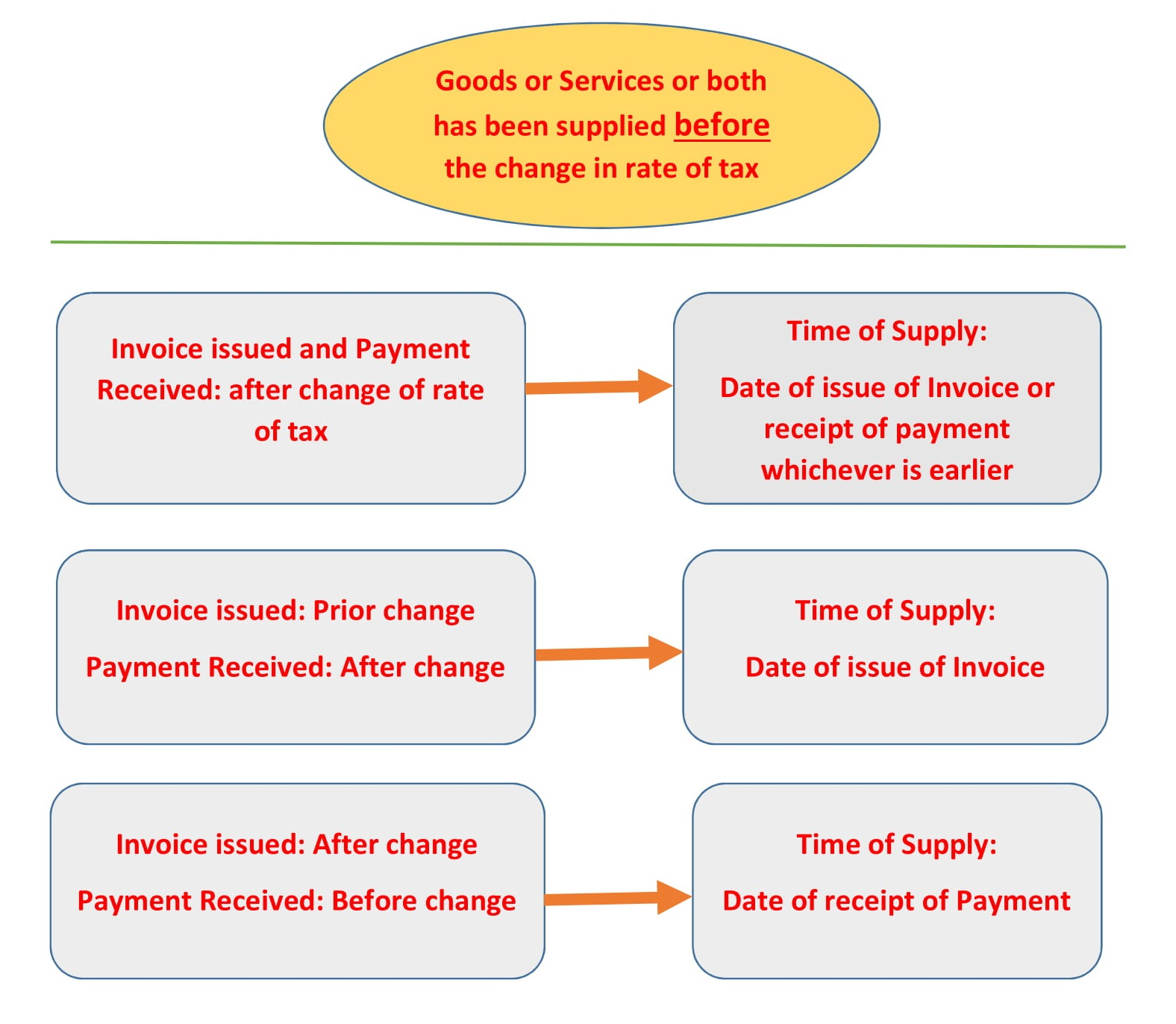 Change in rate of tax