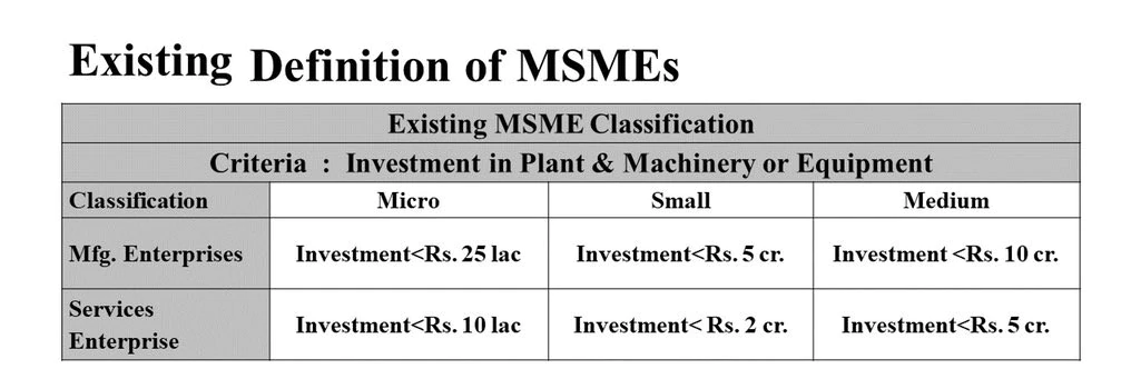 MSME Old Definition